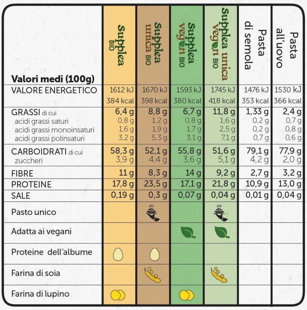 Tabella nutrizionale comparativa